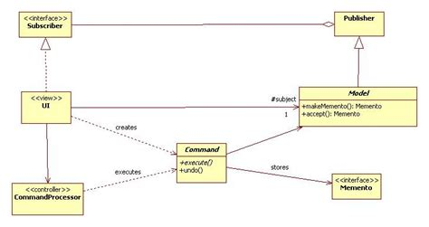 pattern lab framework enterprise architecture labs