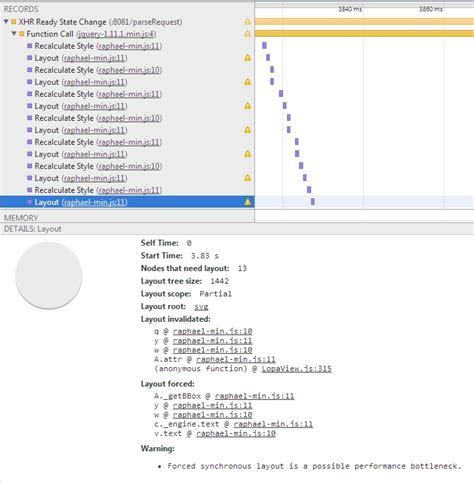 javascript layout thrashing raphael js causing forced synchronous layout rdq