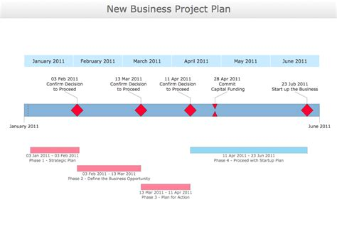 manufacturing business plan template conceptdraw sles quality and manufacturing charts