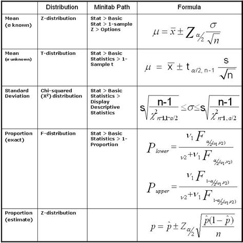 Confidence Level Table by Confidence Interval Ci