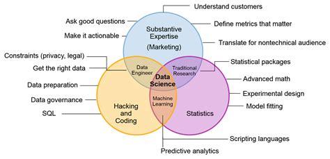 venn diagram statistics battle of the data science venn diagrams