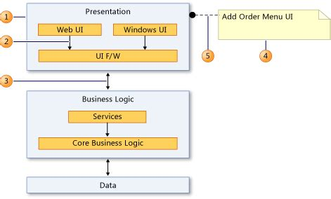 software layer diagram language agnostic what is the term for this uml