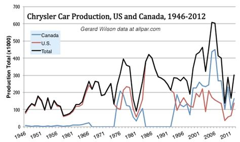 Toyota Historical Stock Prices Chrysler Cars And Production Numbers United States