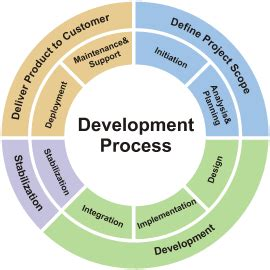 Online Software Development Work From Home - software development and outsourcing proccess web design