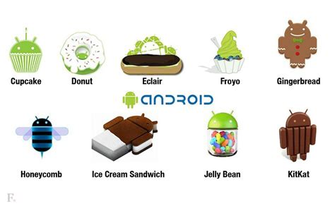 techno inside android version is 4 4 kitkat - Android Current Version