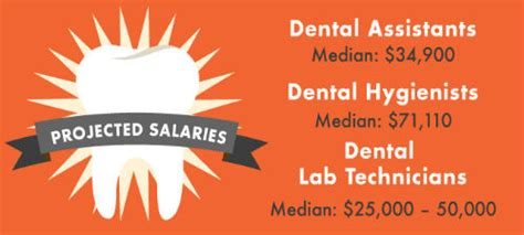 Loma Mba Tuition by Writing A Letter Of Recommendation Dental Hygienist