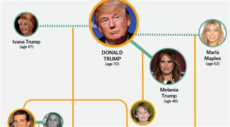 donald trump family tree the entire donald trump family tree in one graphic vox