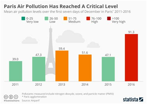 age of america s cars reaches highest level in polk survey jan 17 2012 chart paris air pollution has reached a critical level statista