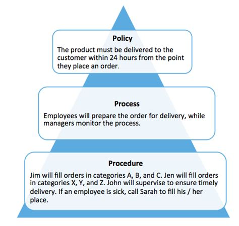 process and procedures template what are policies vs processes vs procedures tightship