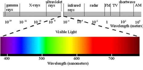 color spectrum wavelength color mixing