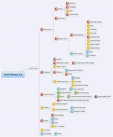 tes tools and mind maps mind mapping 101