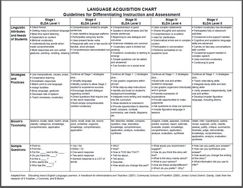 language chart language acquisition chart at sioux city csd
