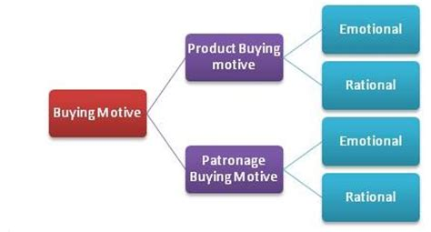 Mba Dictionary For Mobile by Patronage Motives Definition Marketing Dictionary Mba