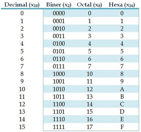 converter biner bilangan desimal biner hexa octal desylvia s world