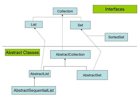 java tutorial oracle collections java collections framework wideskills