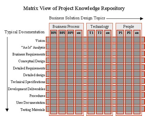 document distribution matrix template documentation