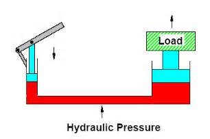 hydraulic systems basics of hydraulics