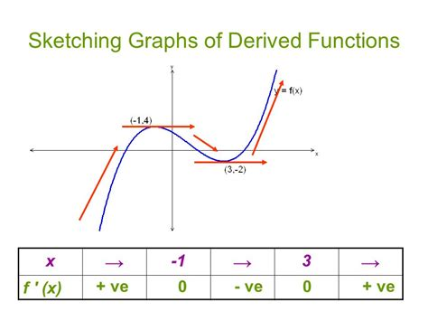 sketching graphs higher mathematics unit 1 3 introduction to
