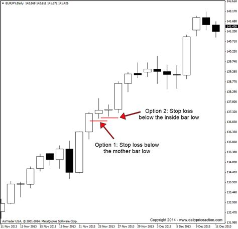 candlestick pattern stop loss inside bar forex trading strategy start to finish guide