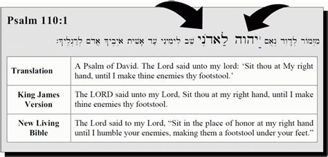 thy word is a l unto my meaning the lord said to my lord to whom was the lord speaking