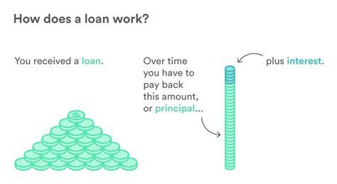 how do loans work