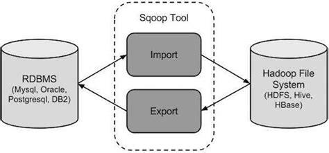 tutorialspoint rdbms pdf sqoop introduction