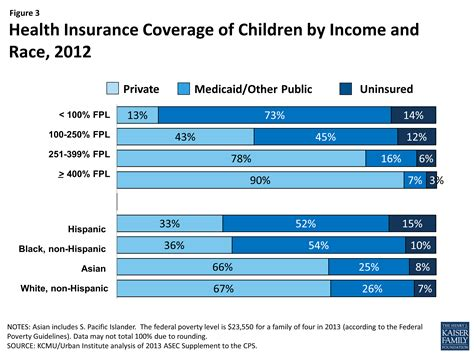 medicaid health insurance children s health coverage medicaid chip and the aca