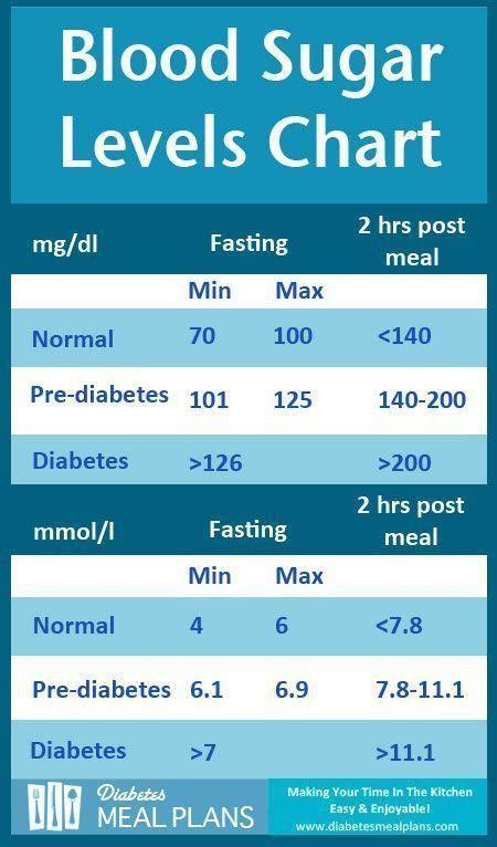 blood sugar level chart ideas  pinterest