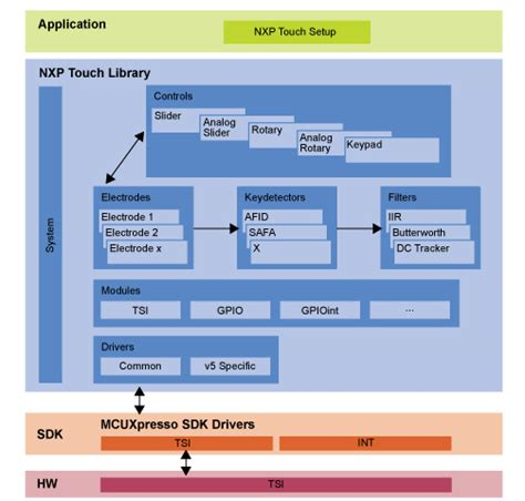 free block diagram software touch software for kinetis mcus nxp