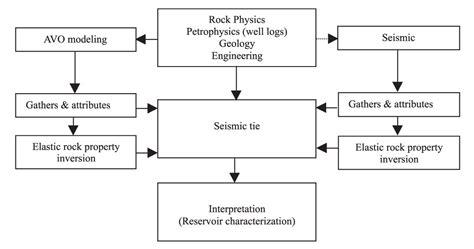 seismic interpretation workflow avo modeling in seismic processing and interpretation part
