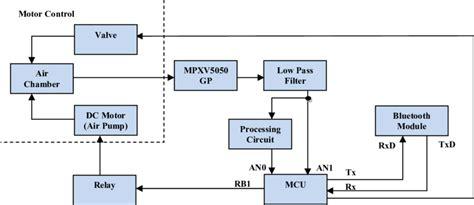 block diagram   blood pressure monitor device