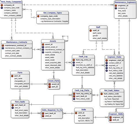 workflow data model wide are workflow best free home design idea