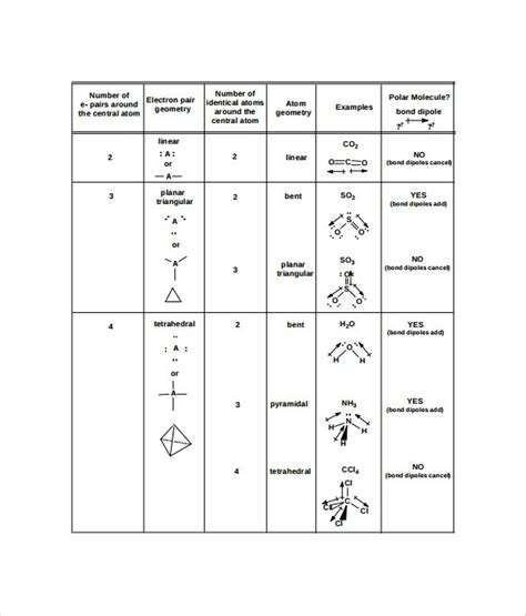 sle molecular geometry chart 8 free documents in pdf