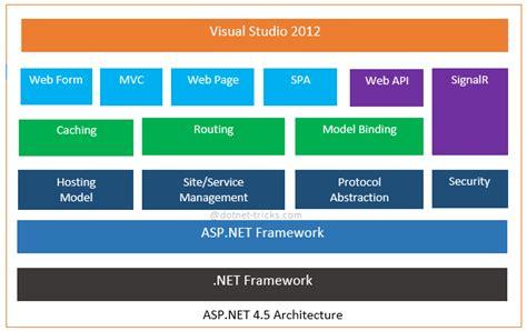 asp net diagram asp net web application architecture diagram www