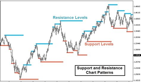 what is meaning by resistor what is support and resistance defintion exles of trends