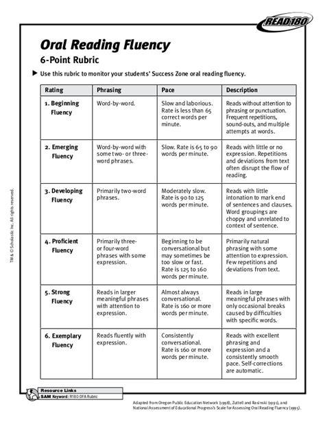 Reading Essay Rubric by Fluency Rubric