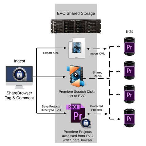 adobe premiere pro workflow premiere pro storage networking sns studio network