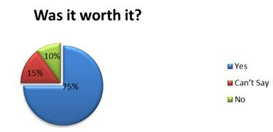 Is Mba Worth It In India by Mba Is Definitely Worth The Investment Survey Of Mba