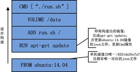 how to create docker images with a dockerfile cong nghe allen 谈 docker 系列 docker build 的 cache 机制