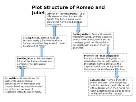 main theme of romeo and juliet story plot structure of romeo and juliet