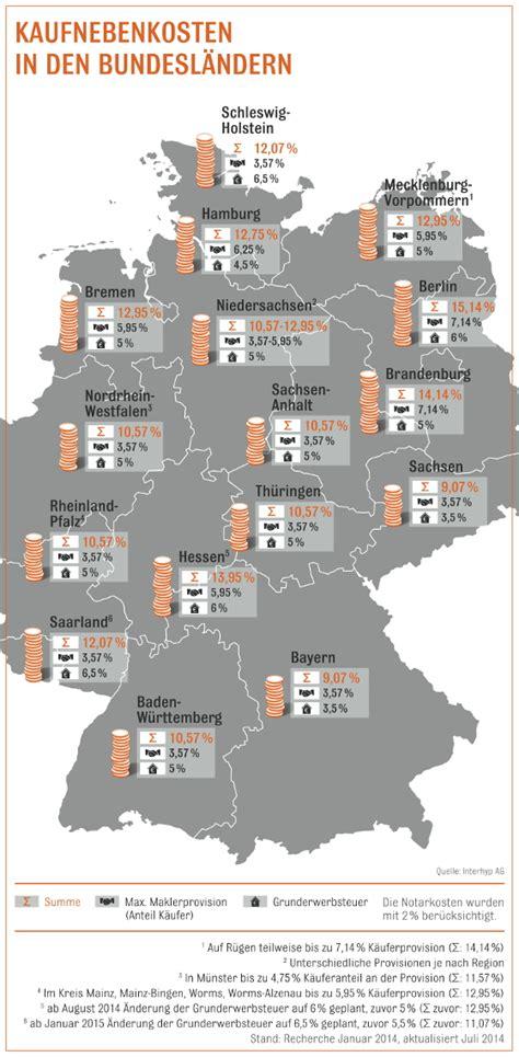 Kaufnebenkosten Hessen by Hessen Will Ab August Mehr Grunderwerbsteuer Aktion Pro