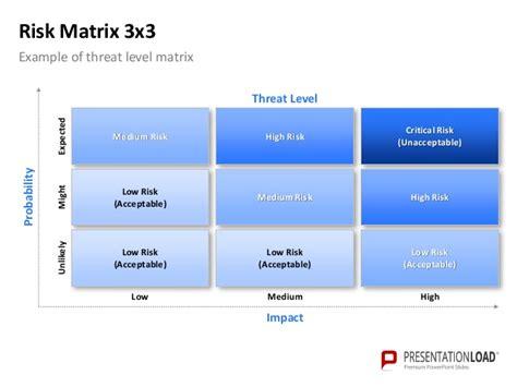 risk matrix template powerpoint risk matrix template