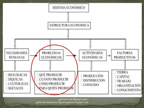 3 preguntas fundamentales de todo sistema economico tema3 sistemas econ 243 micos gh23