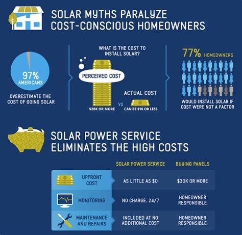 www sunrun jetson green upfront cost of installing solar at home