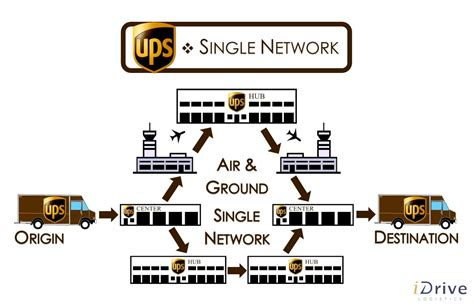 united process service fedex vs ups part 3 differences between networks