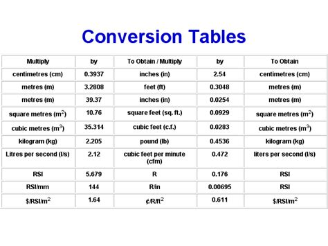 Meter Table metric conversion table new calendar template site