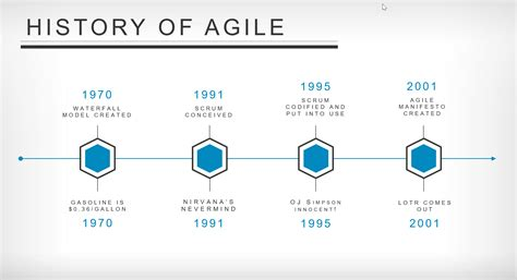 history of the history of agile the agilesphere