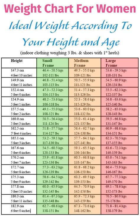 ideal weight chart weight chart for ideal weight according to your