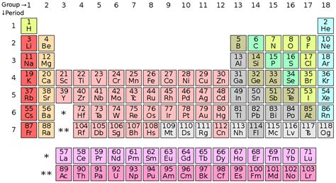 Periodic Table Symbol by Symbol Chemistry