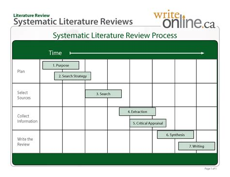 Exle Research With Literature Review by Writing A Literature Review Plan 187 Www Pendle Net